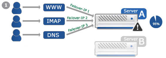 Example: Failover-IP for Loadsharing