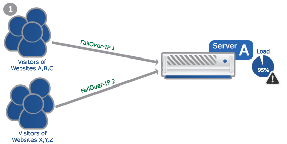 Example: Failover-IP for multiple websites