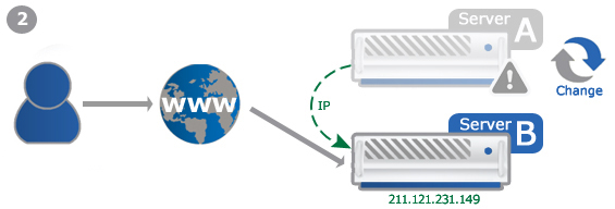 Example: Failover-IP during a server change 2