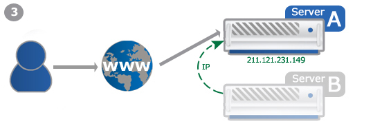 Example: Failover-IP during a server change 3