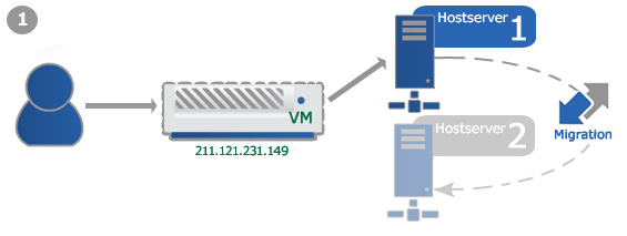 Example: Failover-IP for vServer Migration
