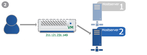 Example: Failover-IP for vServer Migration 2